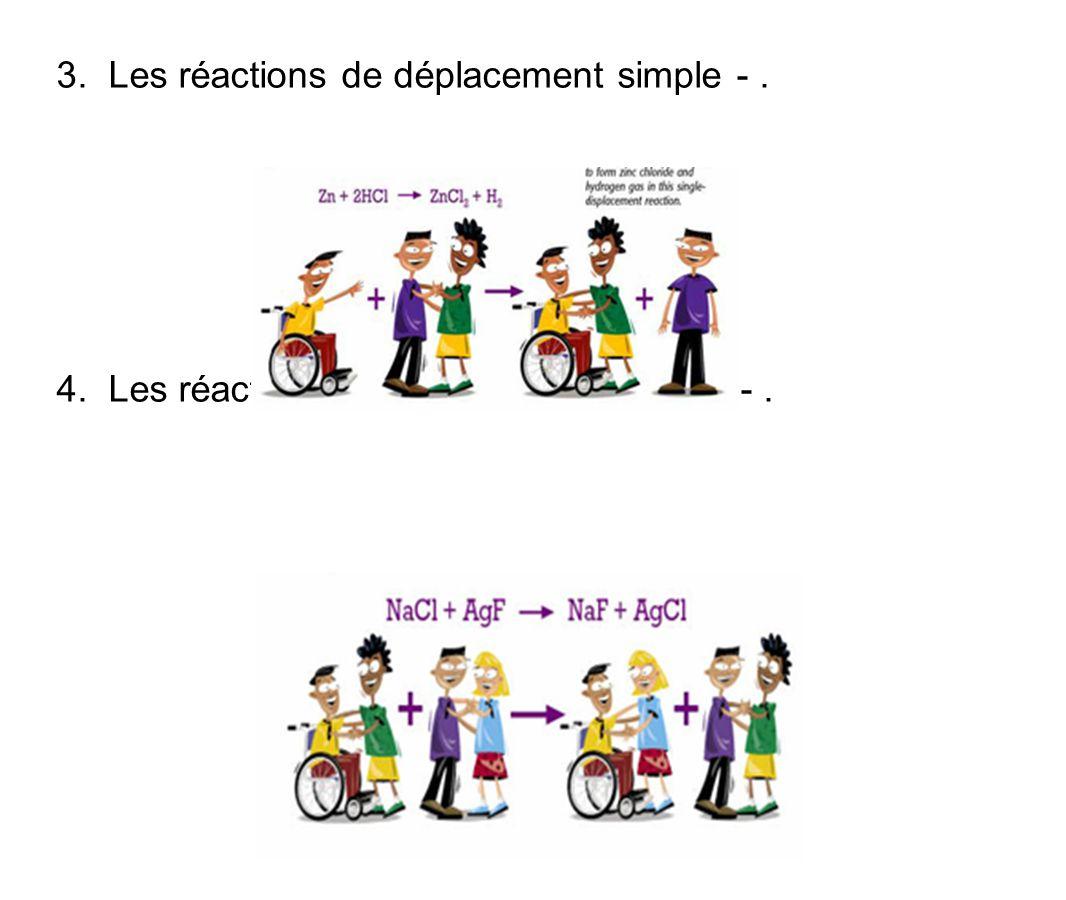 3. Les réactions de déplacement simple - .