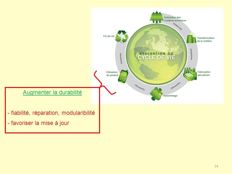 Augmenter la durabilité