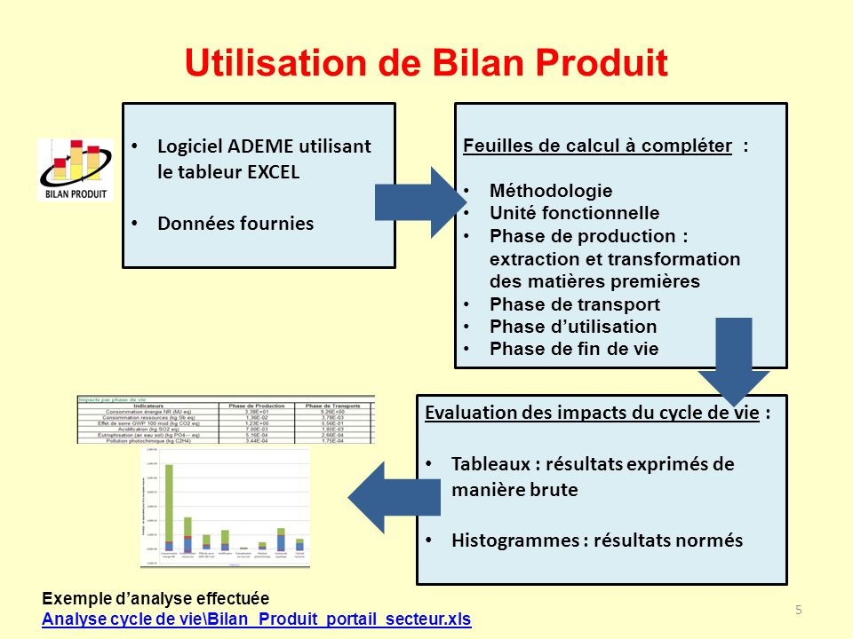 Utilisation de Bilan Produit