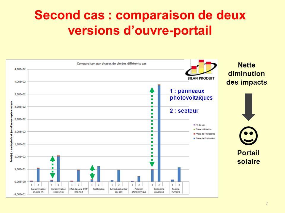 Second cas : comparaison de deux versions d'ouvre-portail