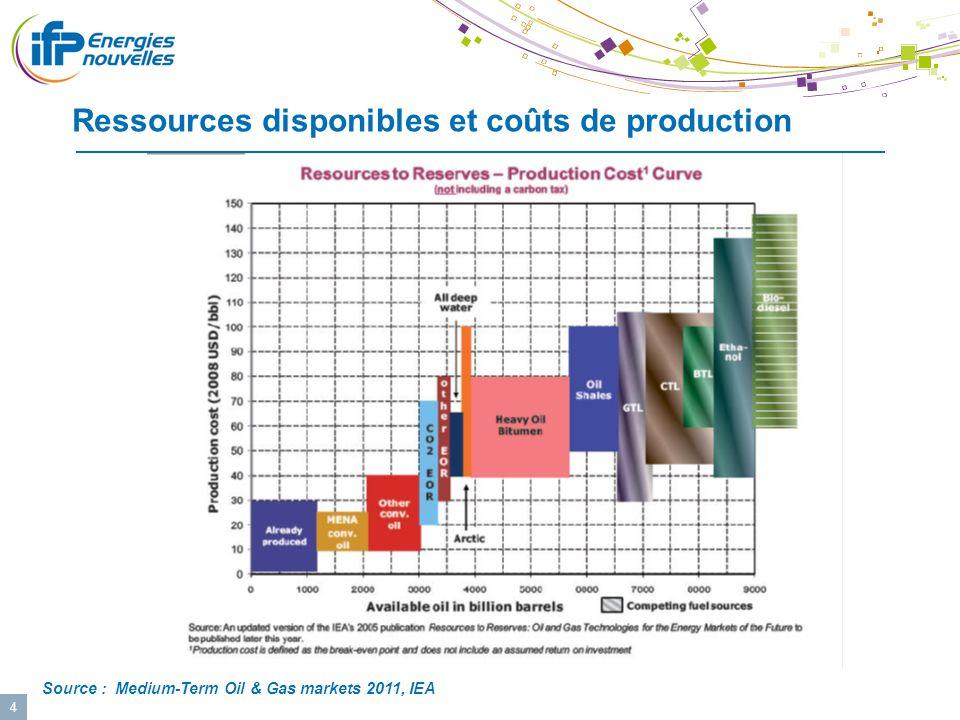 Ressources disponibles et coûts de production