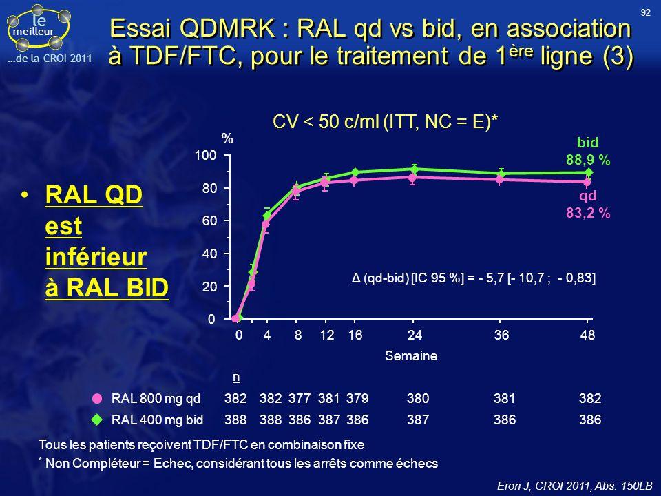 RAL QD est inférieur à RAL BID