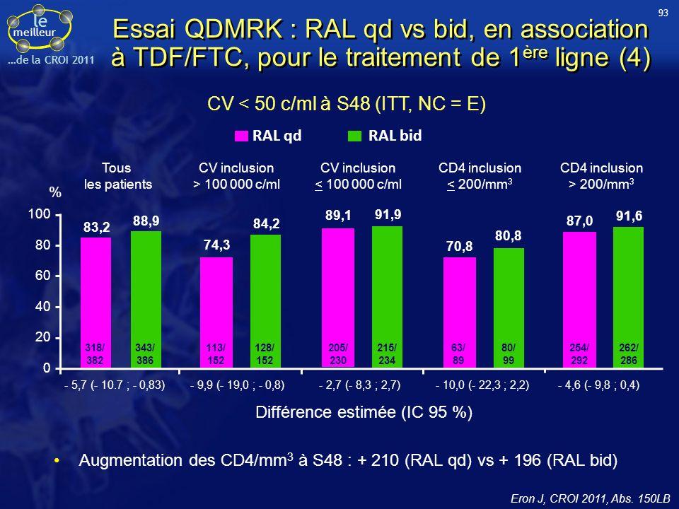 CV < 50 c/ml à S48 (ITT, NC = E)