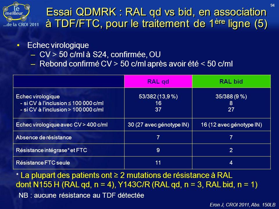 94 Essai QDMRK : RAL qd vs bid, en association à TDF/FTC, pour le traitement de 1ère ligne (5) Echec virologique.