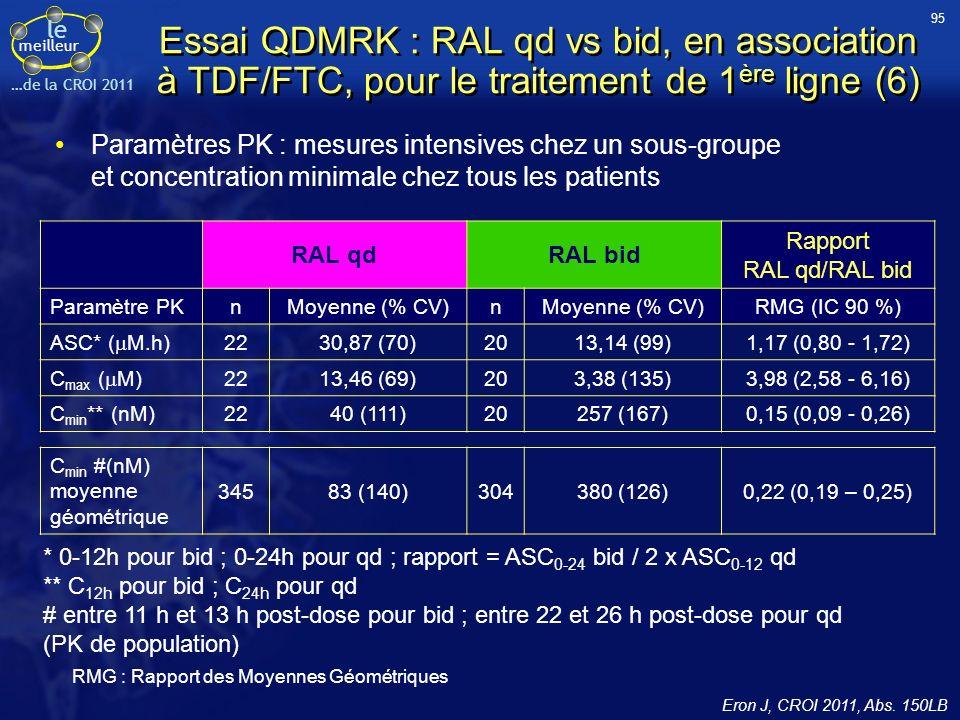 95 Essai QDMRK : RAL qd vs bid, en association à TDF/FTC, pour le traitement de 1ère ligne (6)