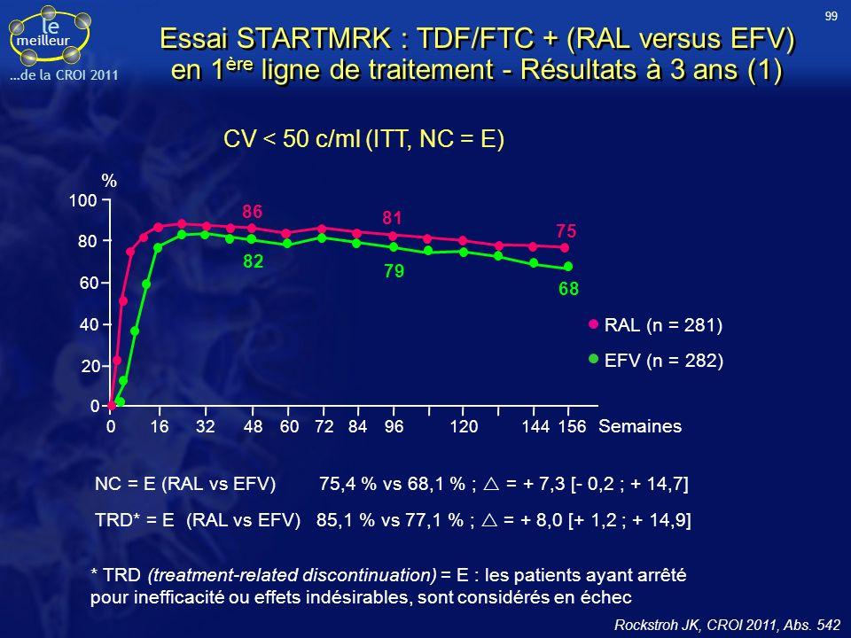 99 Essai STARTMRK : TDF/FTC + (RAL versus EFV) en 1ère ligne de traitement - Résultats à 3 ans (1)