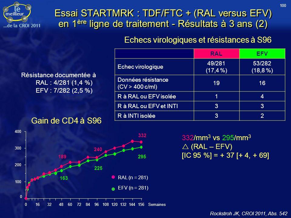 100 Essai STARTMRK : TDF/FTC + (RAL versus EFV) en 1ère ligne de traitement - Résultats à 3 ans (2)