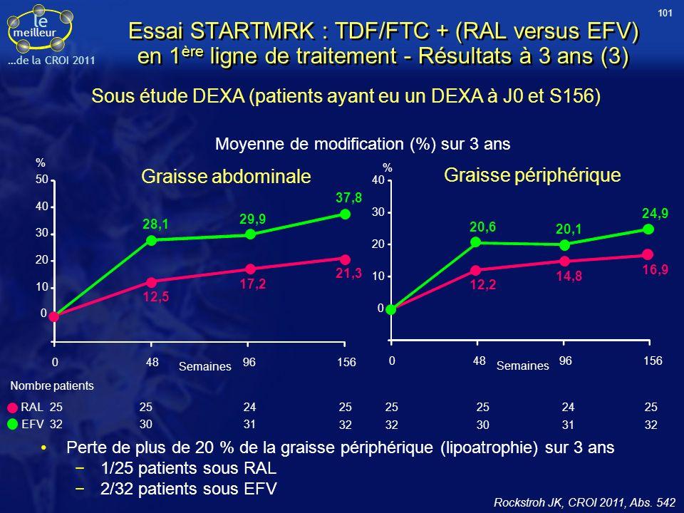 Sous étude DEXA (patients ayant eu un DEXA à J0 et S156)
