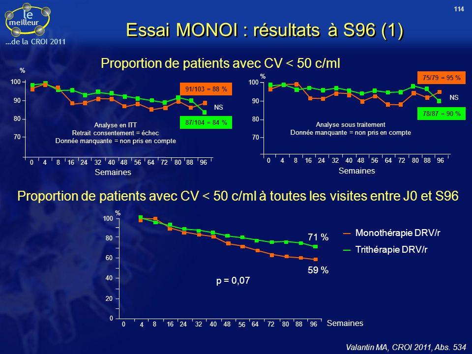Essai MONOI : résultats à S96 (1)