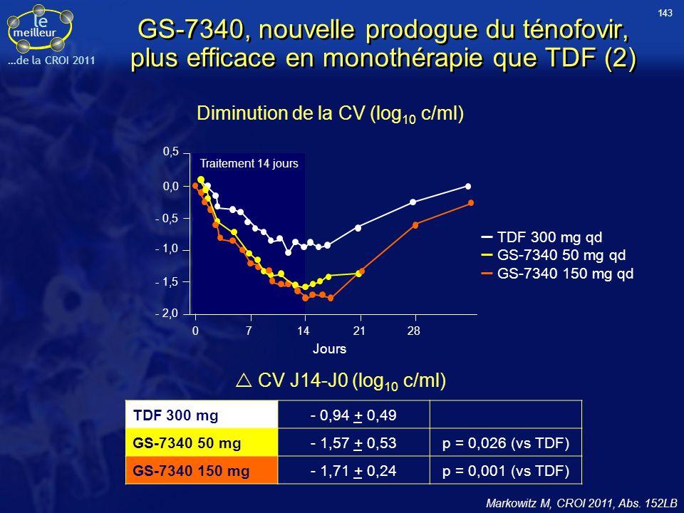 143 GS-7340, nouvelle prodogue du ténofovir, plus efficace en monothérapie que TDF (2) Diminution de la CV (log10 c/ml)