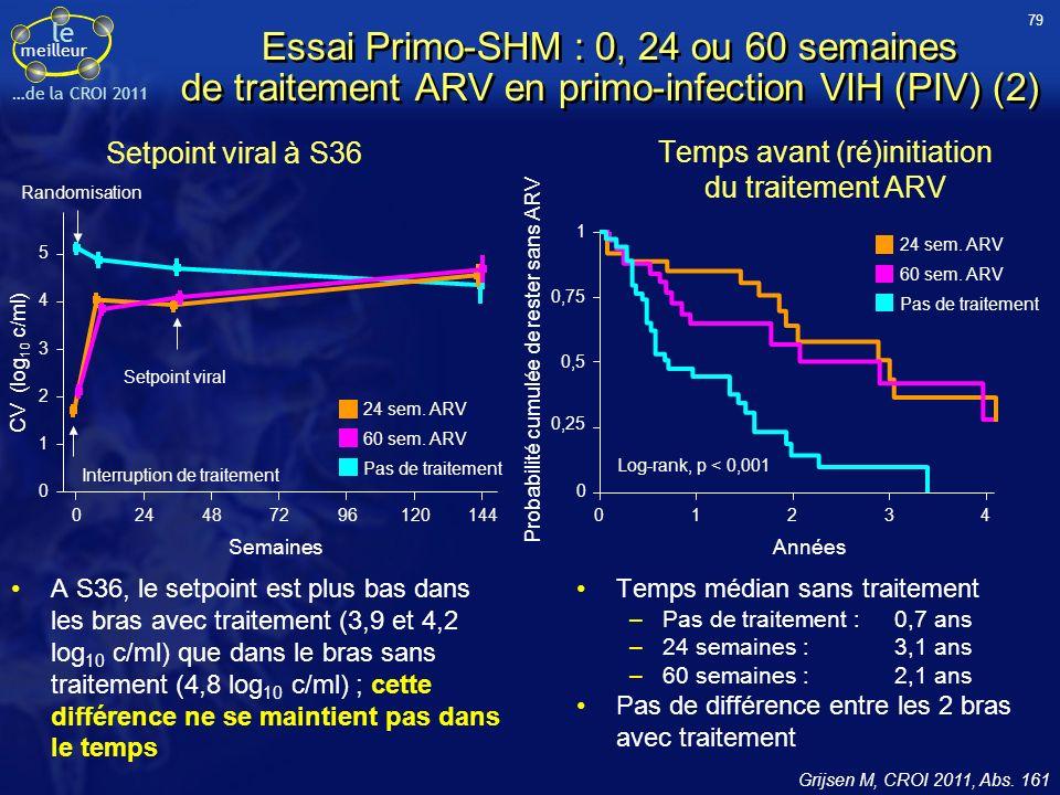 79 Essai Primo-SHM : 0, 24 ou 60 semaines de traitement ARV en primo-infection VIH (PIV) (2) Setpoint viral à S36.