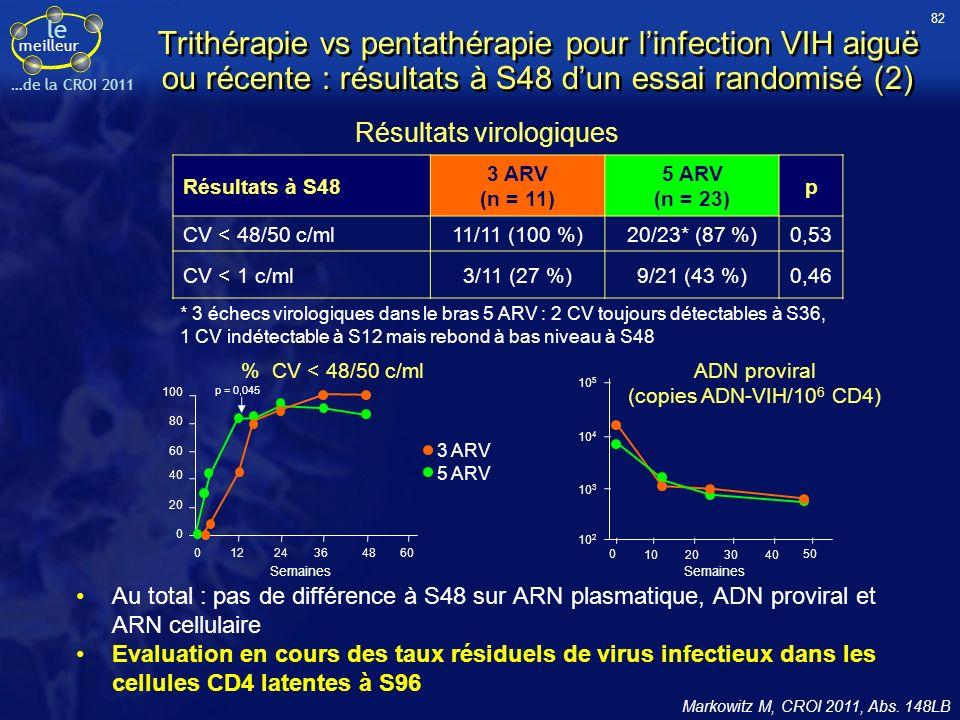 ADN proviral (copies ADN-VIH/106 CD4)
