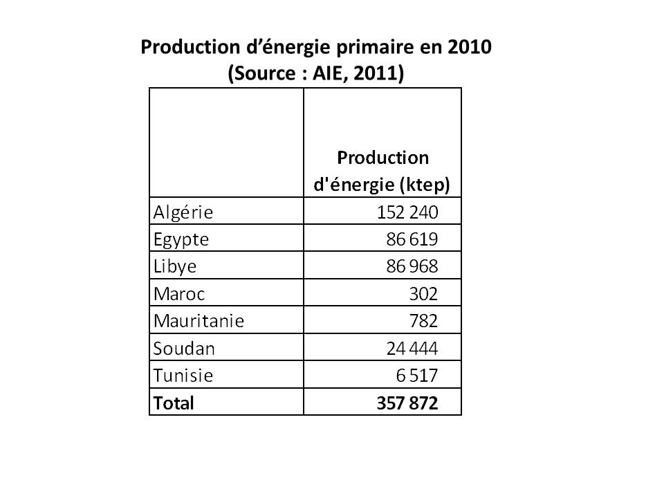 Production d'énergie primaire en 2010