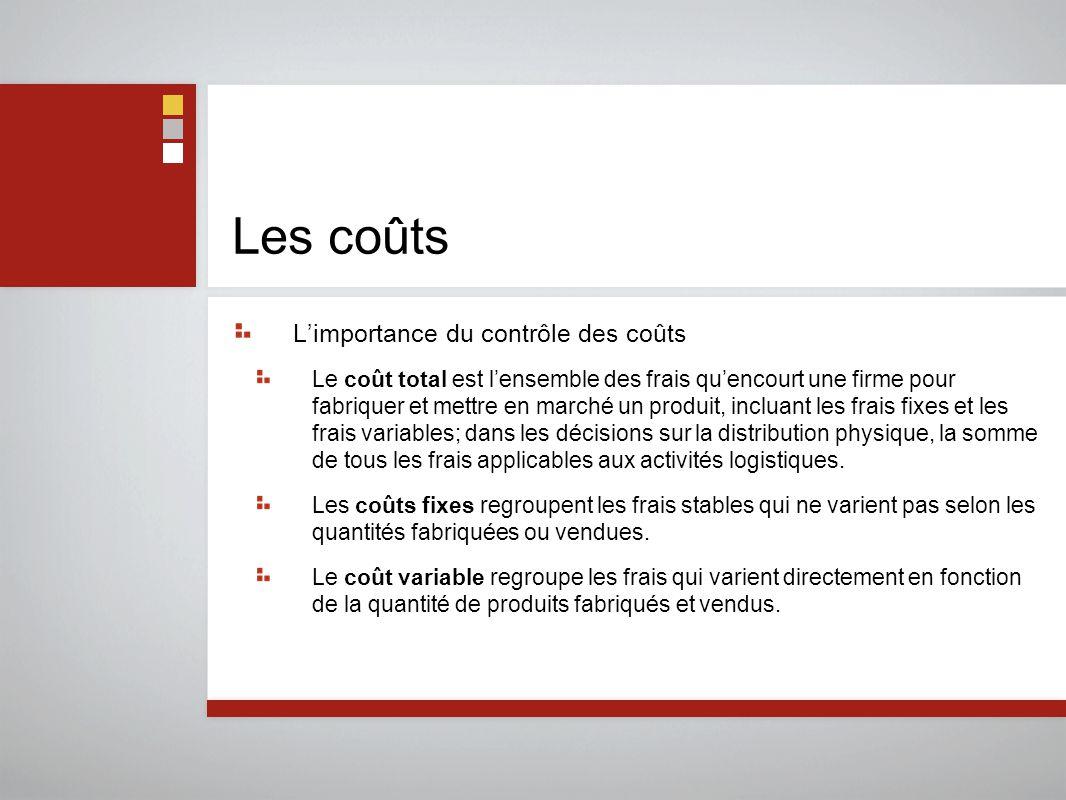 Les coûts L'importance du contrôle des coûts