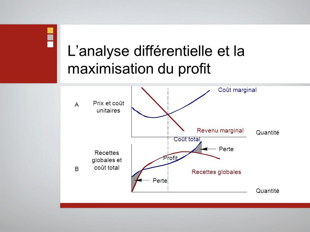 L'analyse différentielle et la maximisation du profit