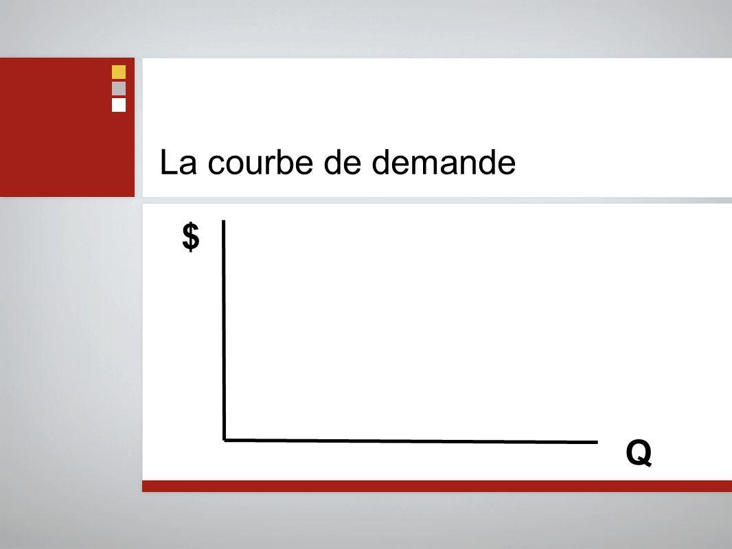 La courbe de demande $ Q