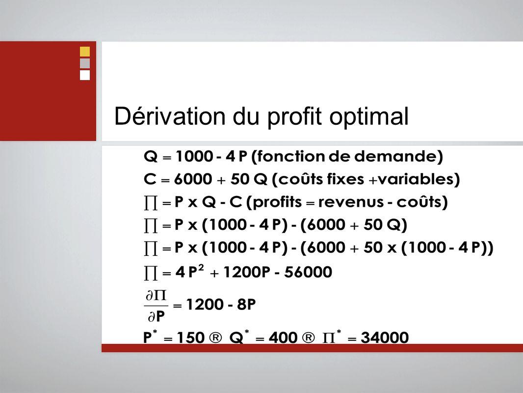 Dérivation du profit optimal