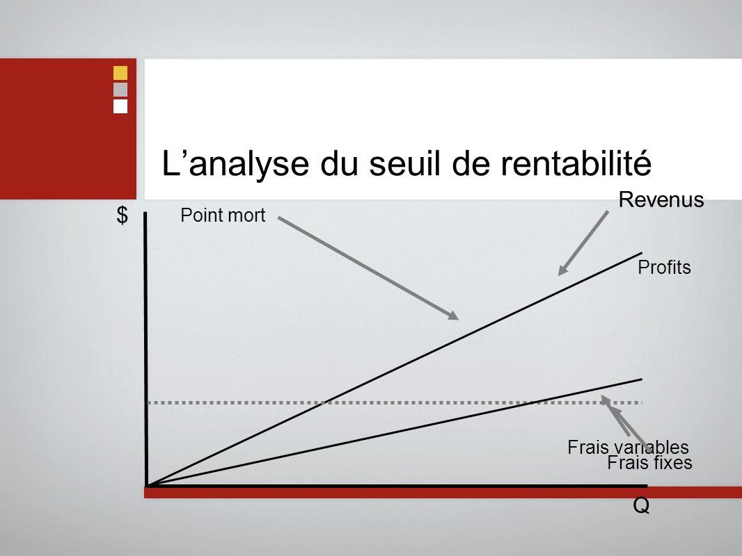 L'analyse du seuil de rentabilité
