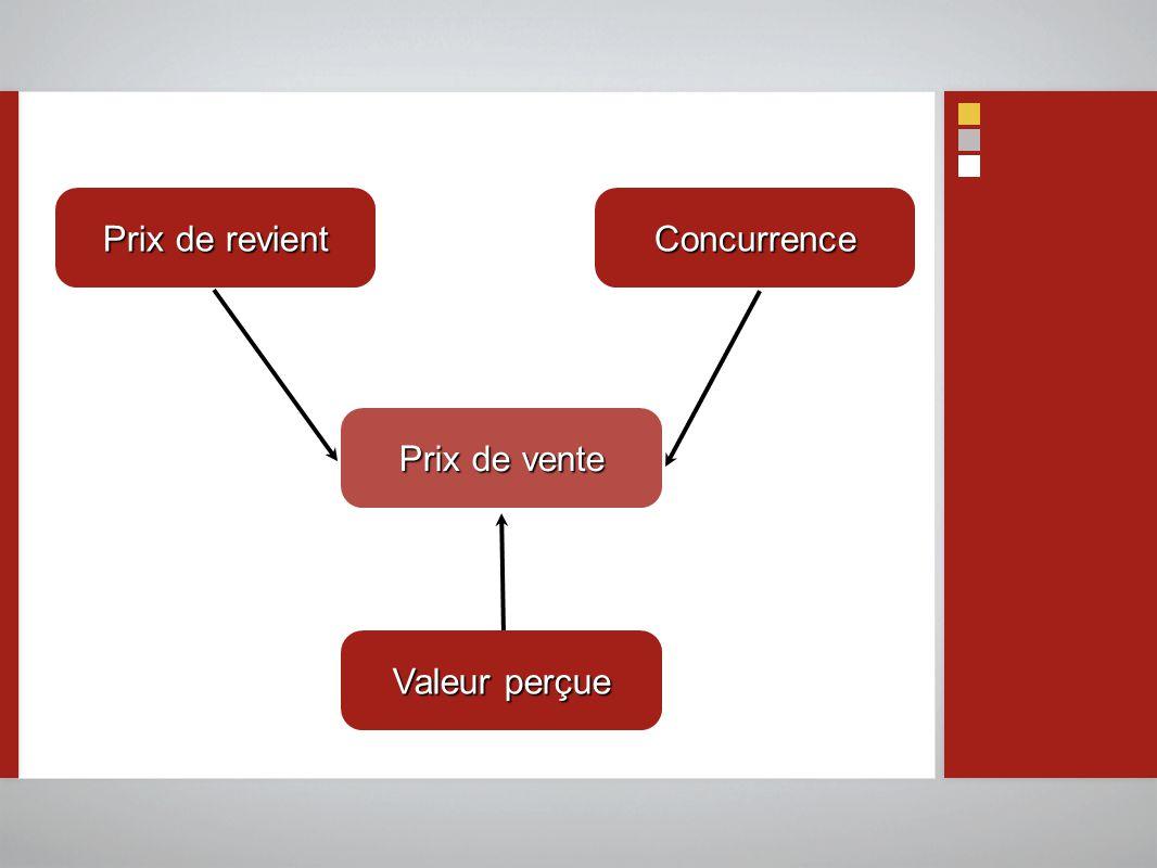Prix de revient Concurrence Prix de vente Valeur perçue