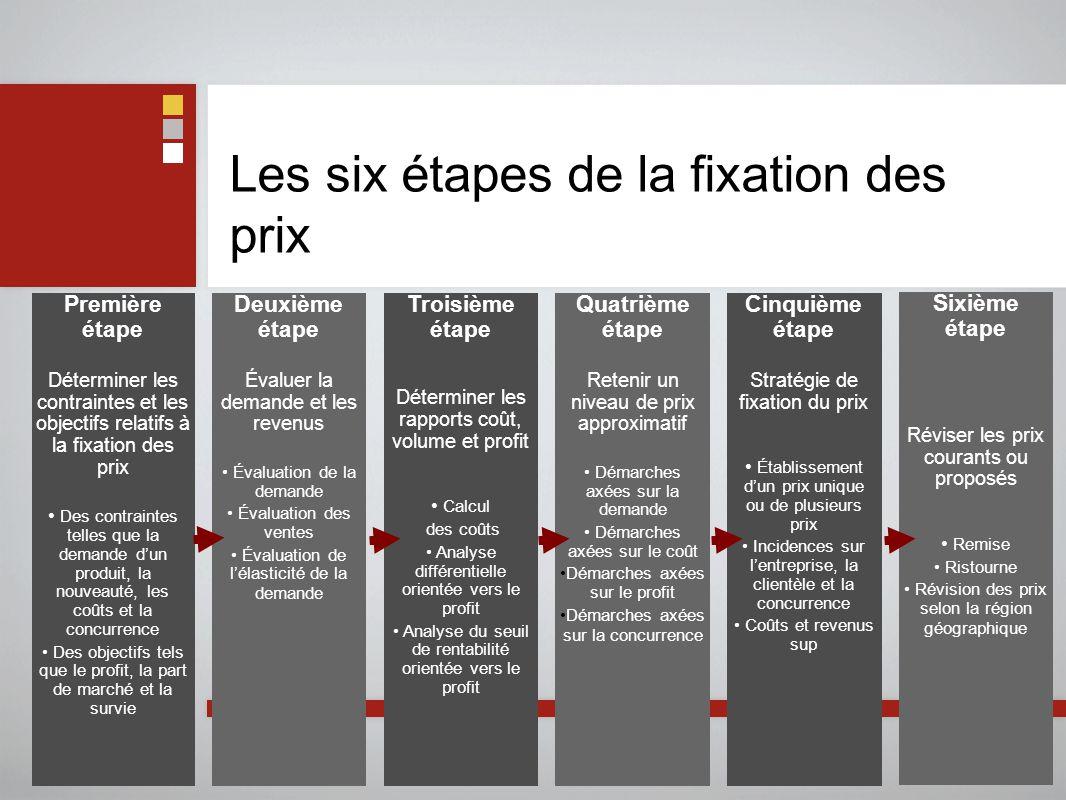 Les six étapes de la fixation des prix