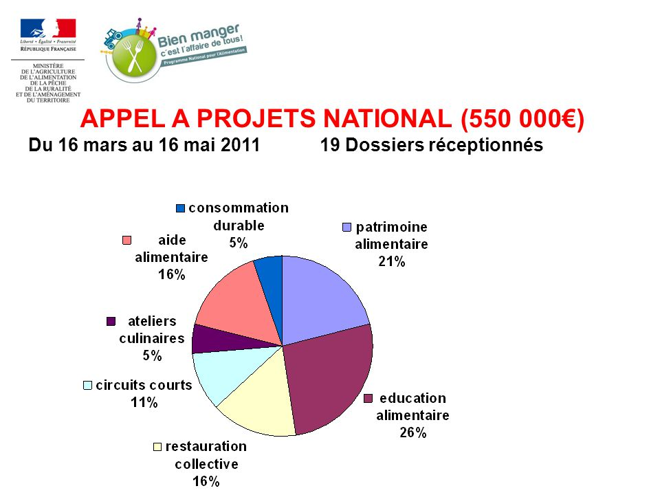 APPEL A PROJETS NATIONAL (550 000€)