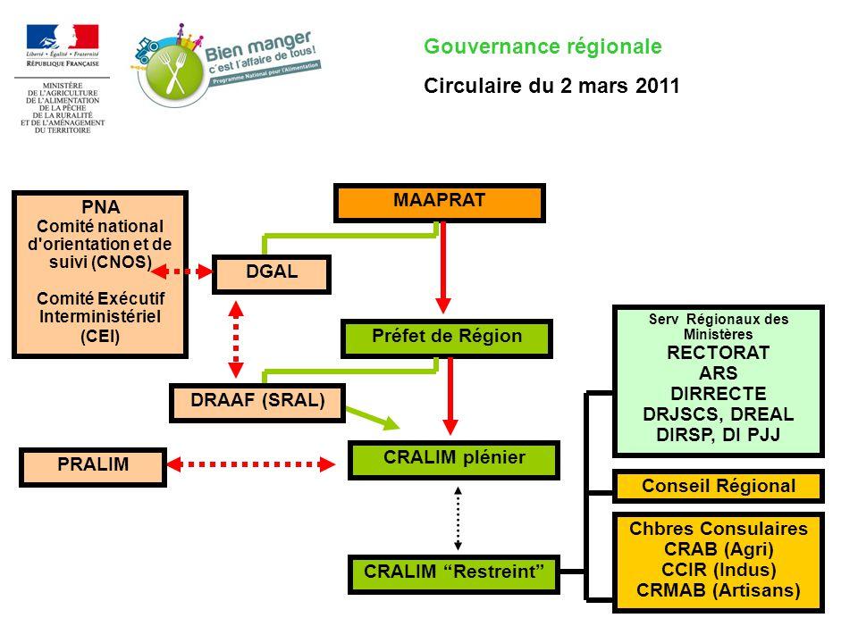 Gouvernance régionale Circulaire du 2 mars 2011