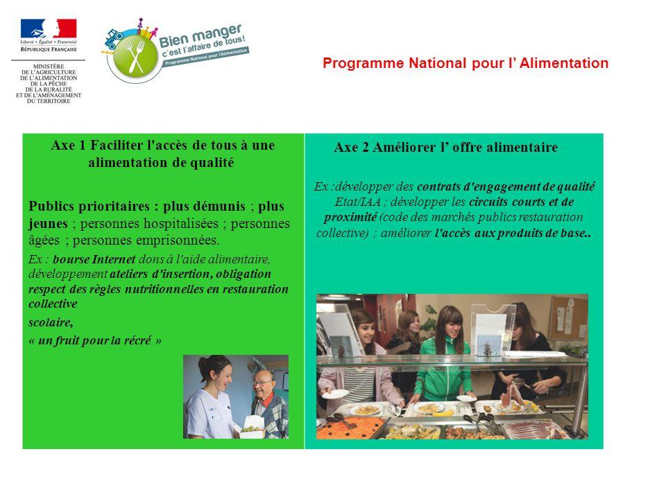 Programme National pour l' Alimentation