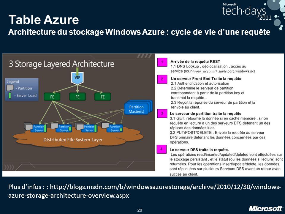 TechReady11 4/2/2017. Table Azure Architecture du stockage Windows Azure : cycle de vie d'une requête.