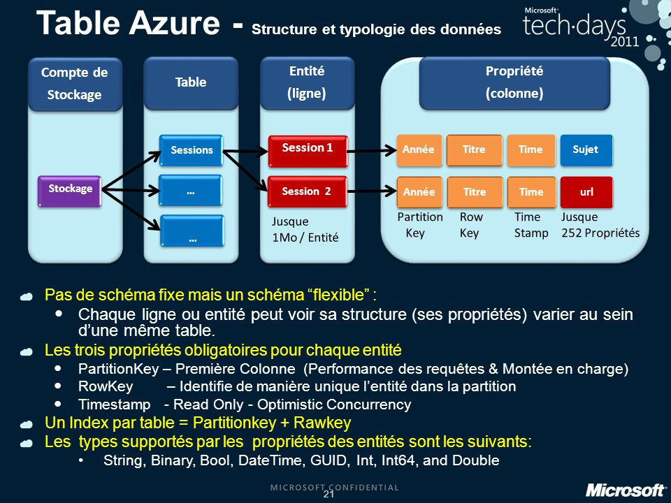 Table Azure - Structure et typologie des données