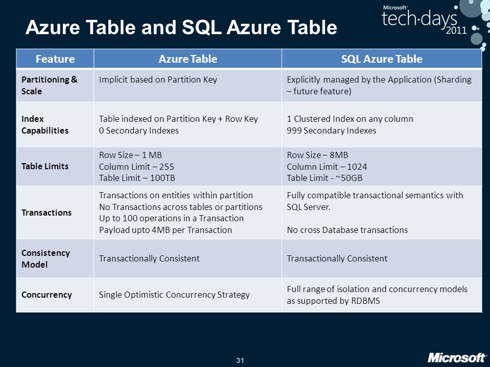 Azure Table and SQL Azure Table