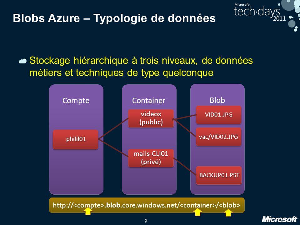 Blobs Azure – Typologie de données