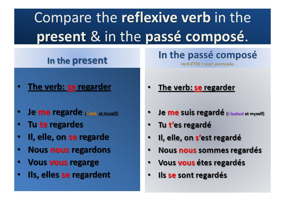 Compare the reflexive verb in the present & in the passé composé.