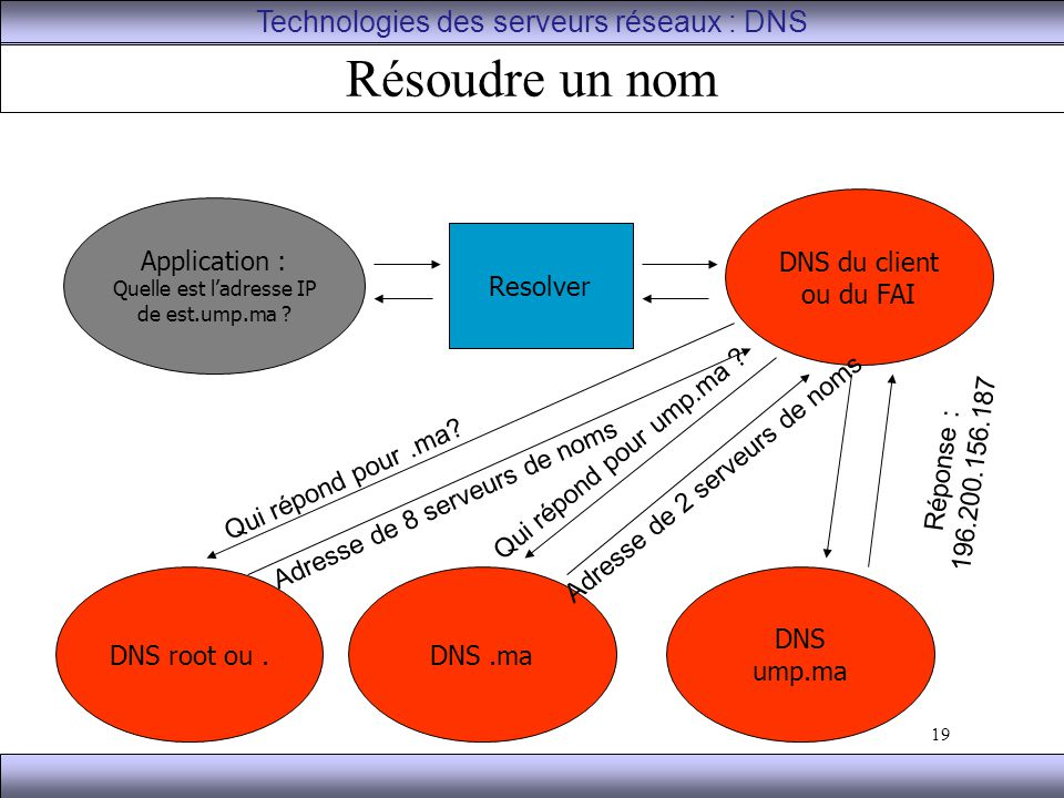 Résoudre un nom Technologies des serveurs réseaux : DNS DNS du client