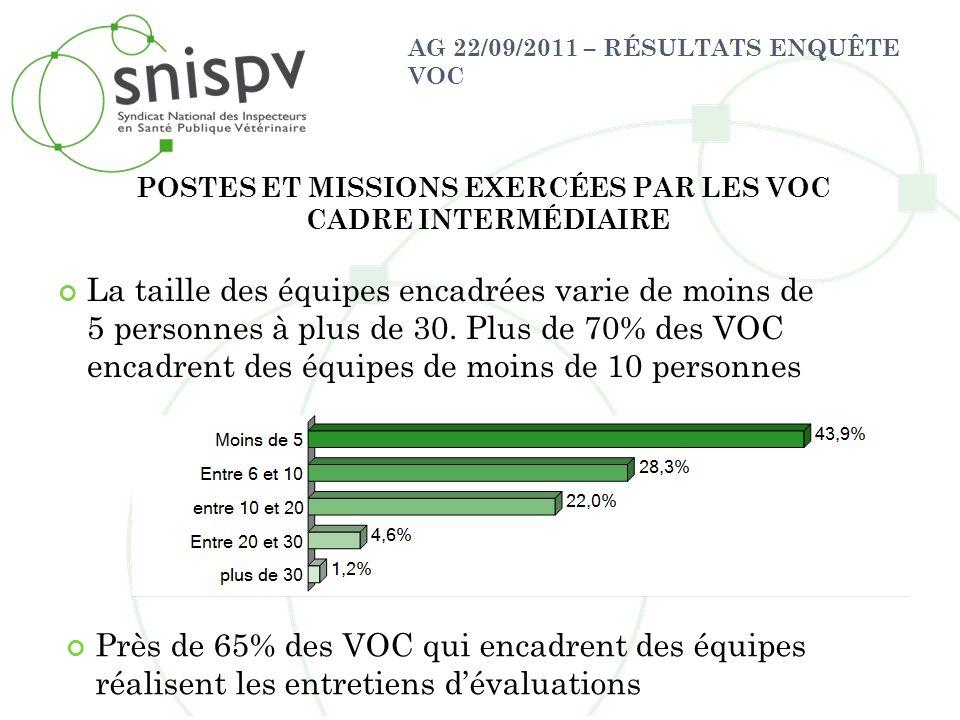 POSTES ET MISSIONS EXERCÉES PAR LES VOC CADRE INTERMÉDIAIRE