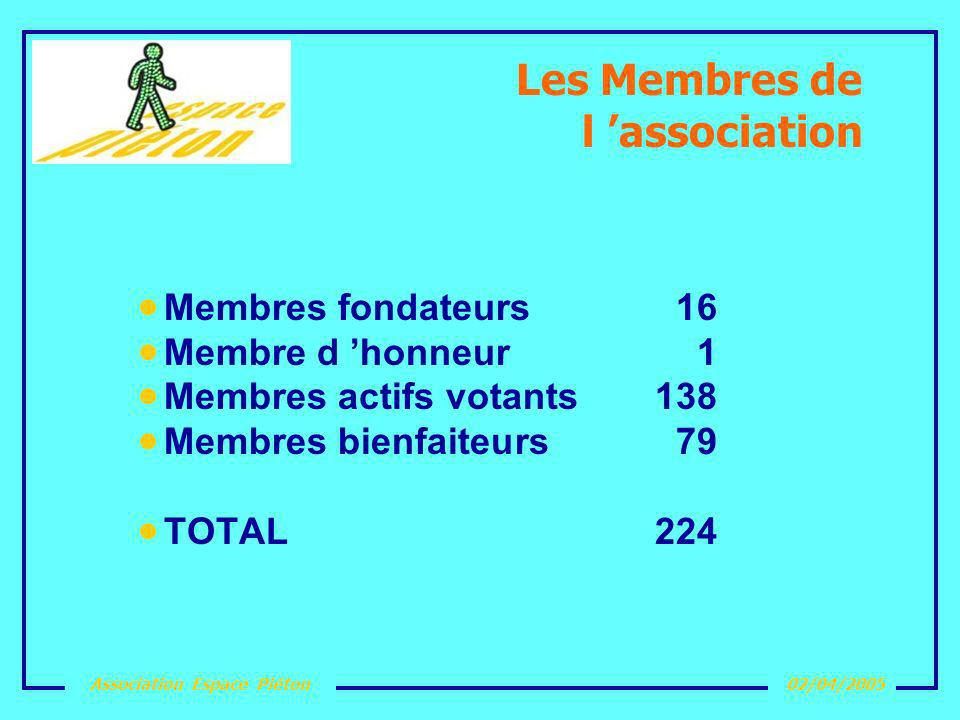 Les Membres de l 'association