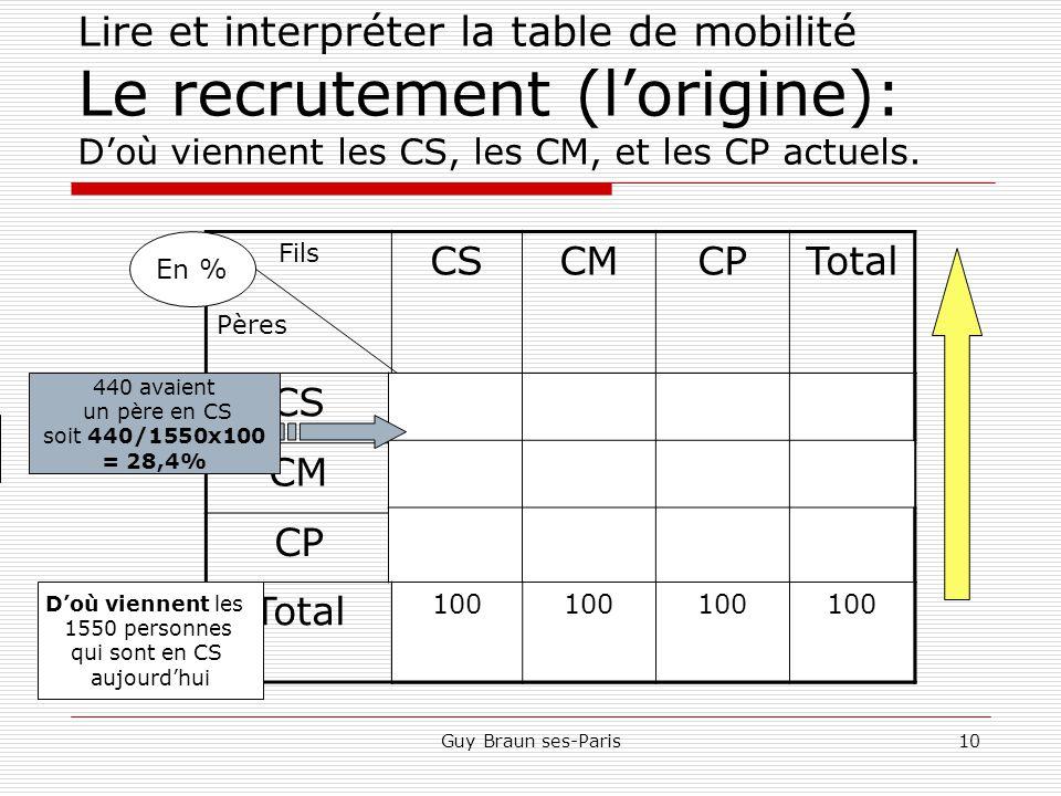 Lire et interpréter la table de mobilité Le recrutement (l'origine): D'où viennent les CS, les CM, et les CP actuels.