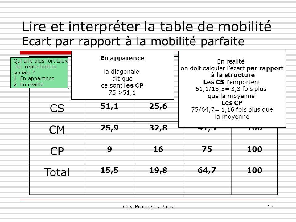 Lire et interpréter la table de mobilité Ecart par rapport à la mobilité parfaite