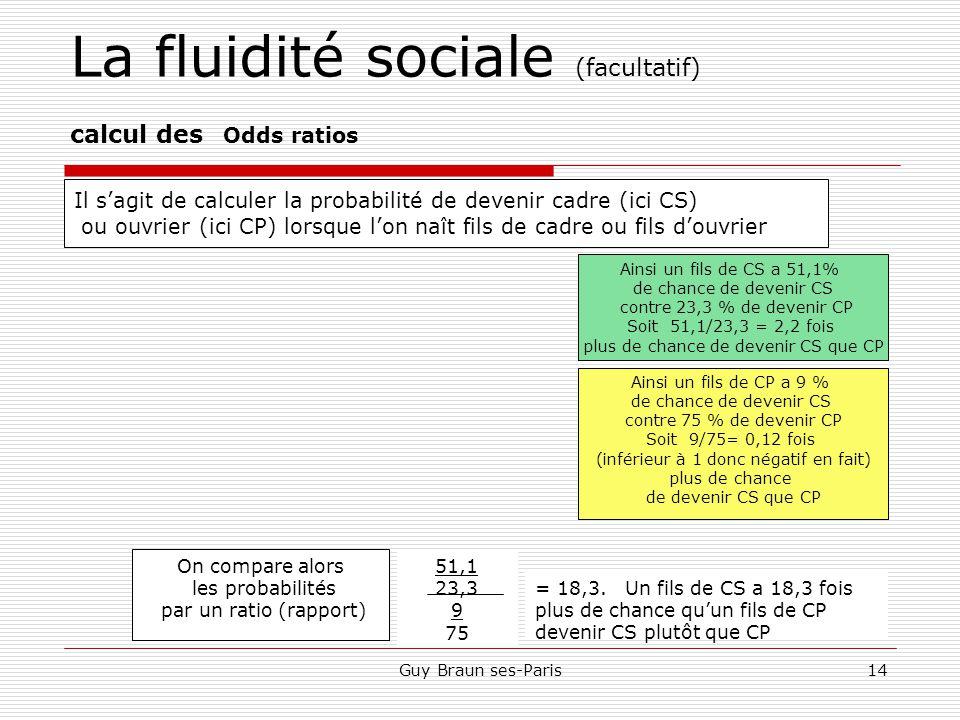La fluidité sociale (facultatif) calcul des Odds ratios
