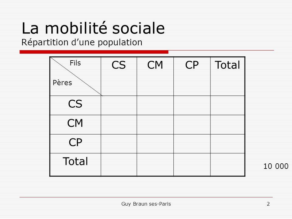 La mobilité sociale Répartition d'une population