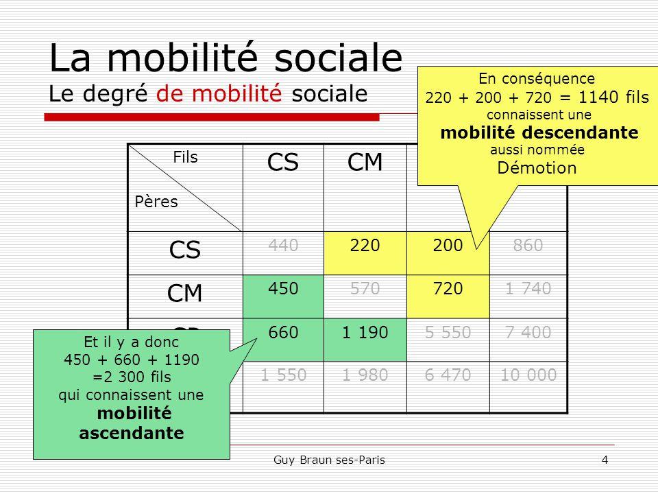 La mobilité sociale Le degré de mobilité sociale