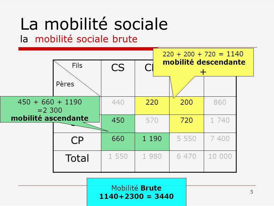 La mobilité sociale la mobilité sociale brute