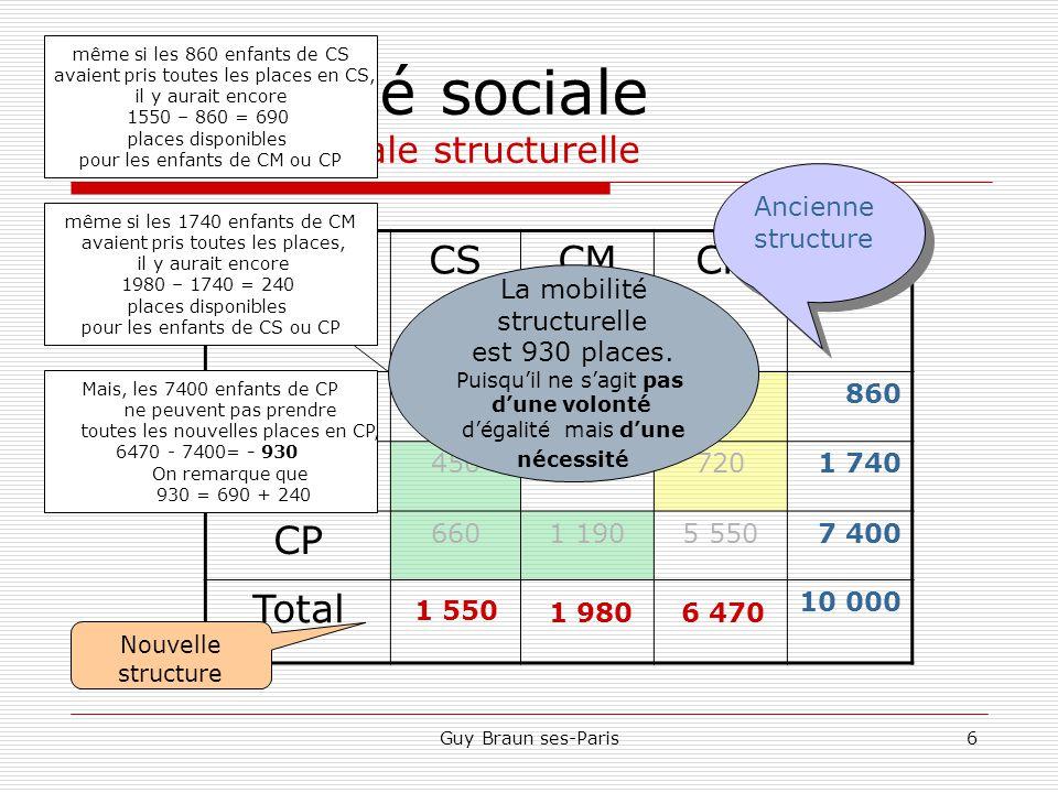 La mobilité sociale la mobilité sociale structurelle
