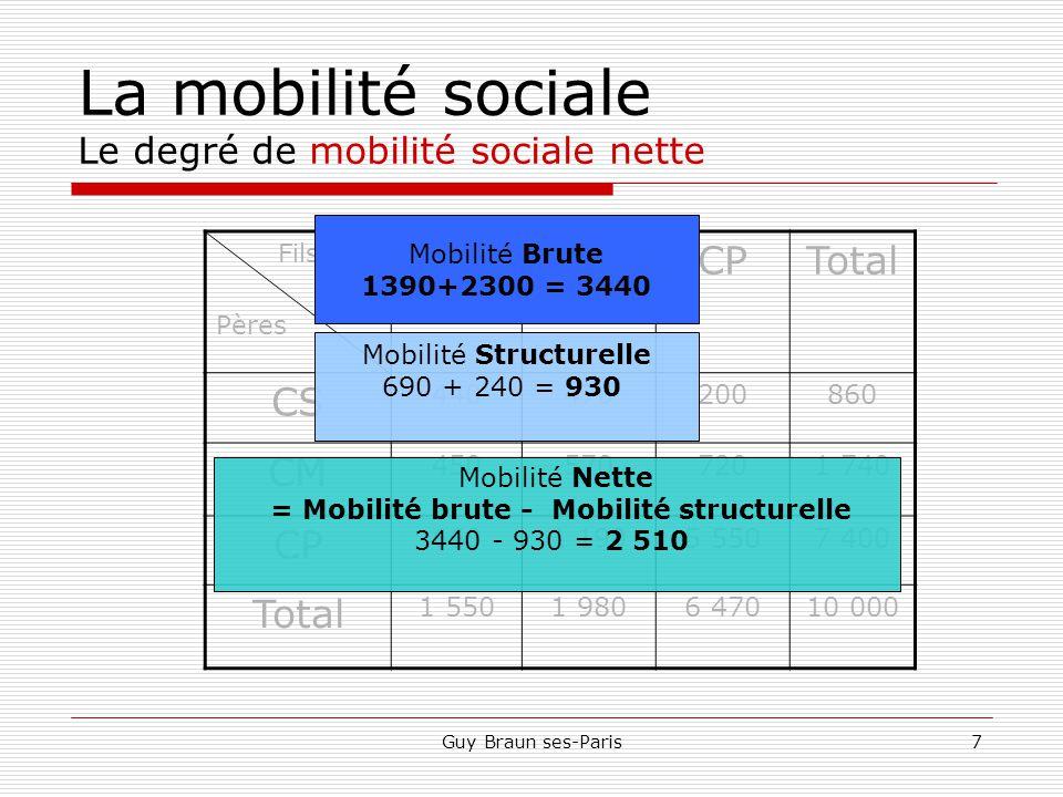 La mobilité sociale Le degré de mobilité sociale nette