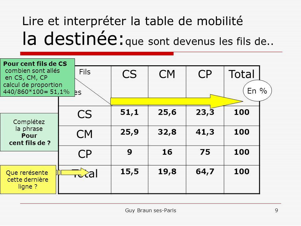 Lire et interpréter la table de mobilité la destinée:que sont devenus les fils de..