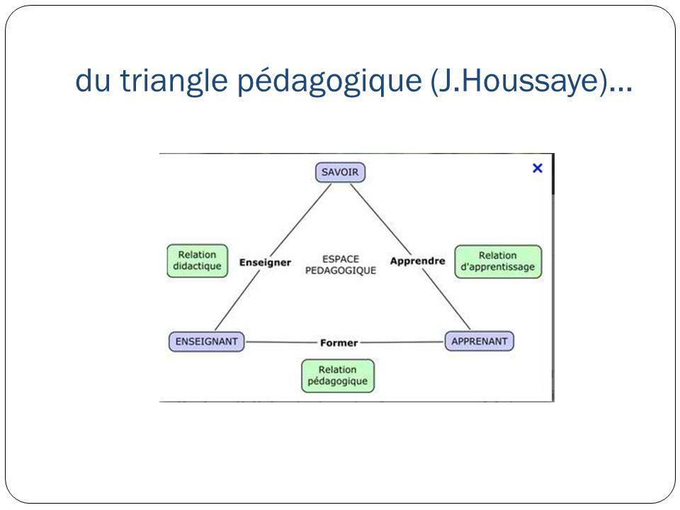 du triangle pédagogique (J.Houssaye)…