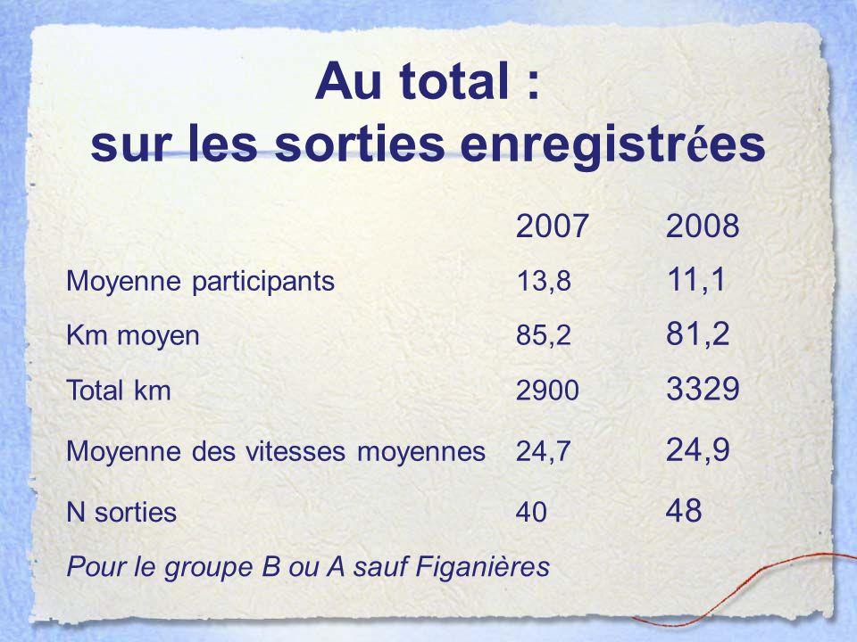 Au total : sur les sorties enregistrées