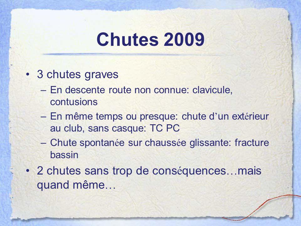 Chutes 2009 3 chutes graves. En descente route non connue: clavicule, contusions.