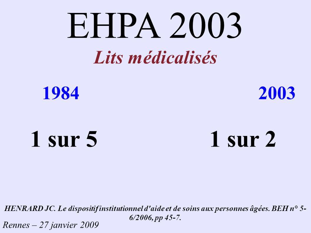 EHPA 2003 Lits médicalisés 1984 2003 1 sur 5 1 sur 2