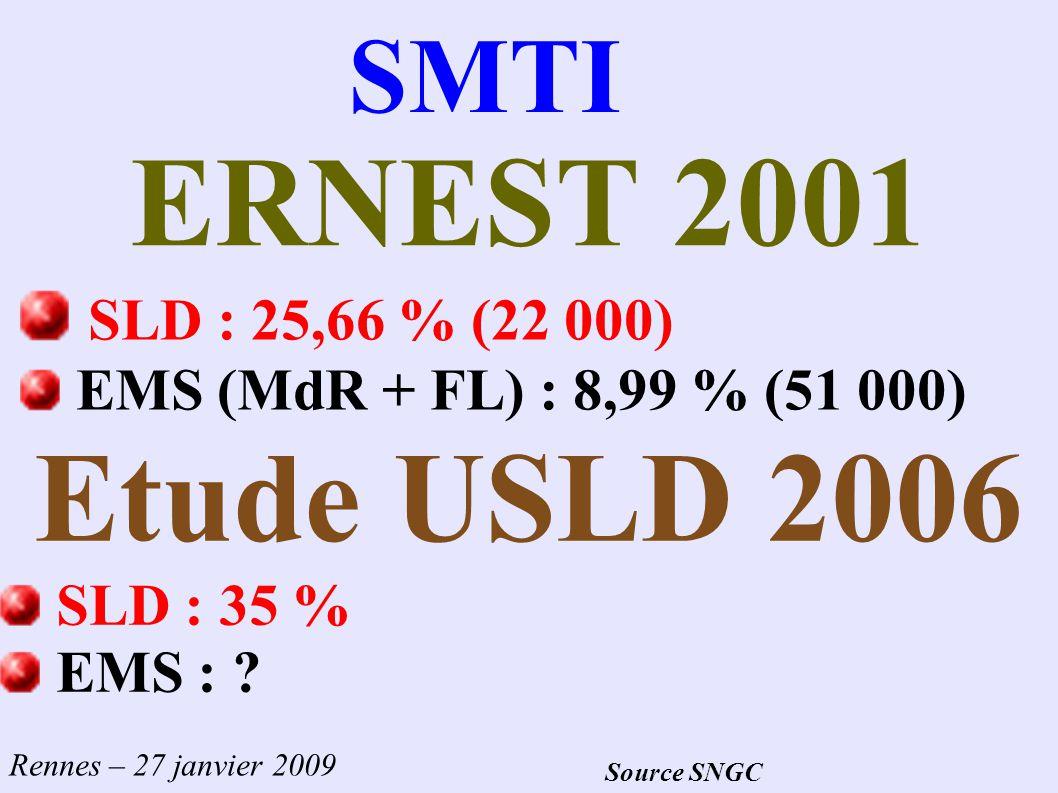 ERNEST 2001 Etude USLD 2006 SMTI SLD : 25,66 % (22 000)