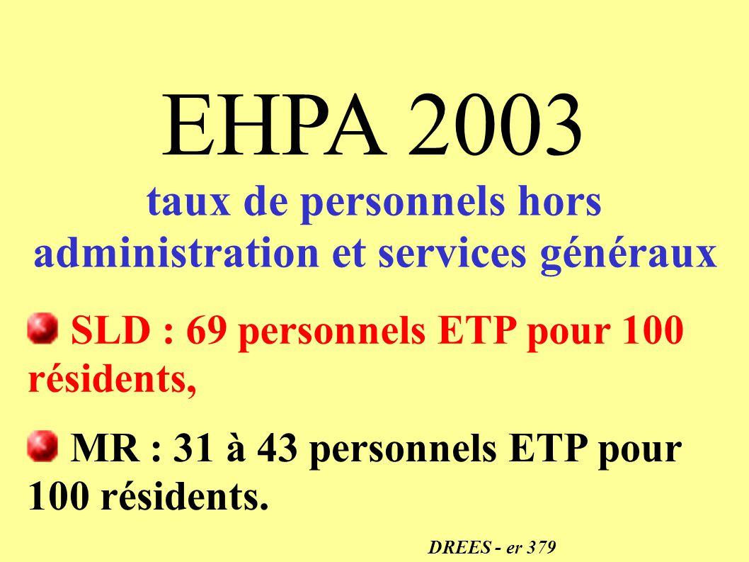 taux de personnels hors administration et services généraux